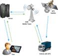Tìm hiểu định vị GPS trên máy tính