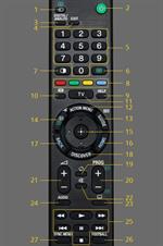 Cách sử dụng điều khiển Android tivi Sony