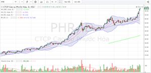 Lịch sử tư vấn VIP cổ phiếu PHR - ngày 24/7/2019