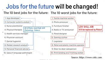 Top 10 ngành nghề của tương lai - Nghề STEM